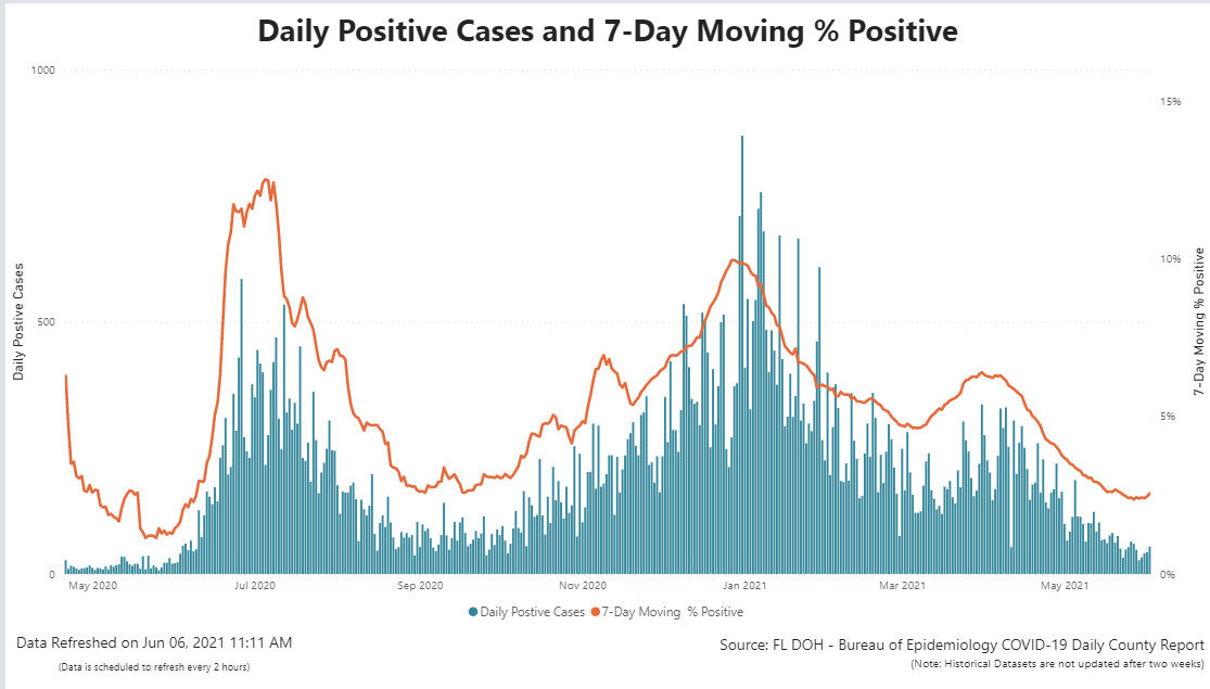 DOH ends daily COVID-19 reporting; Dashboard is gone