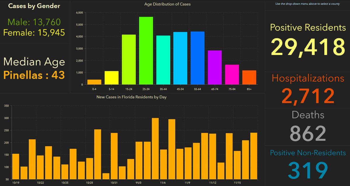 doh-chart-pinellas-11-18-am.jpg