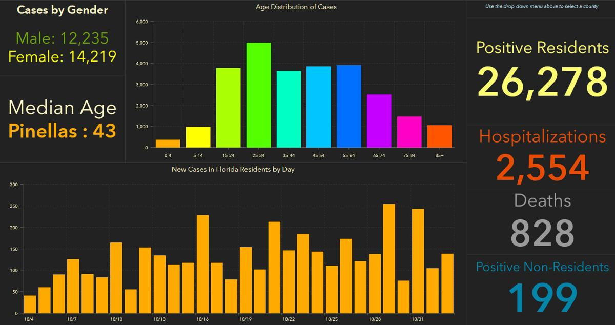 doh-chart-pinellas-11-03-am.jpg