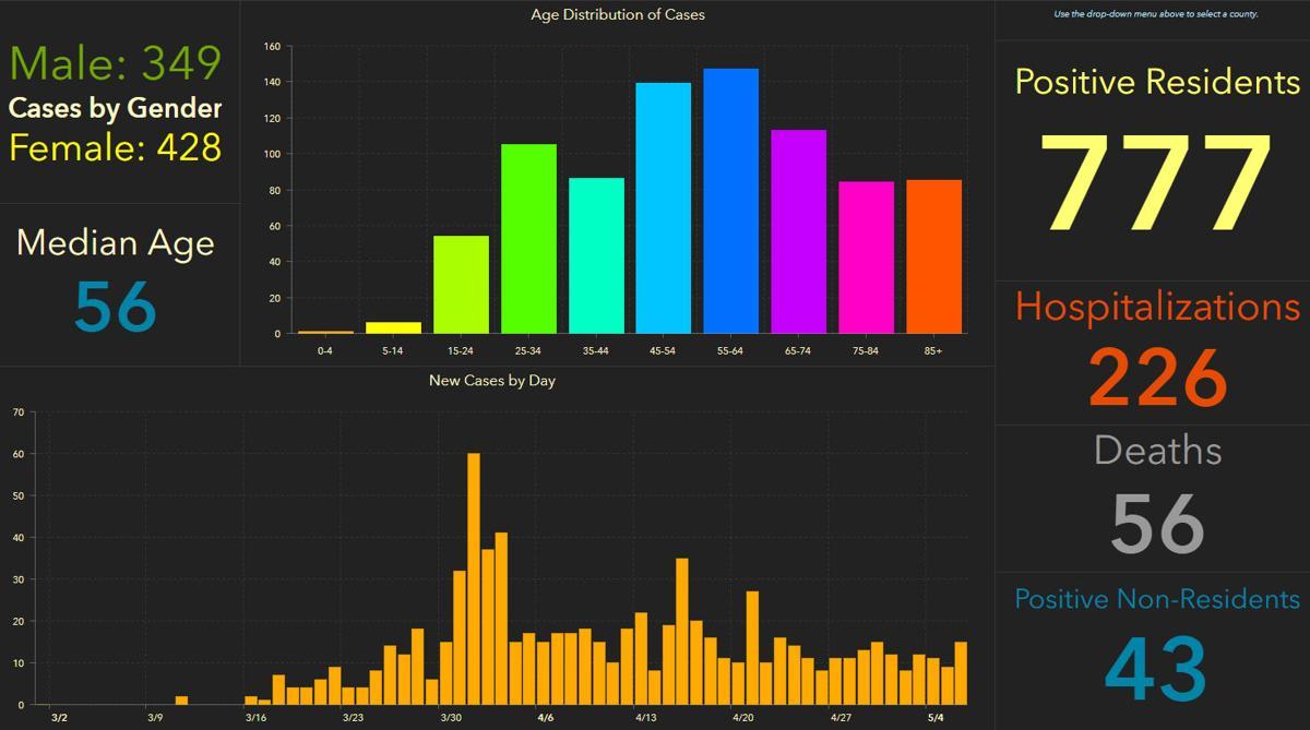 doh-chart-pinellas-5-07-am.jpg