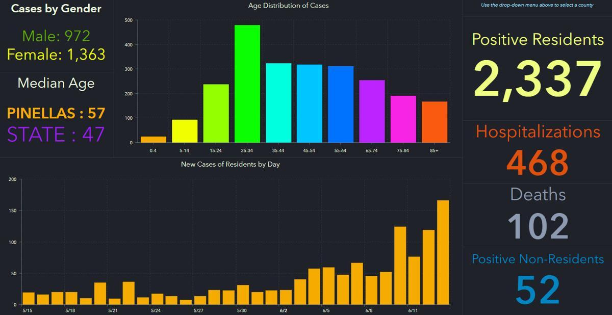 doh-chart-pinellas-6-15-am.jpg