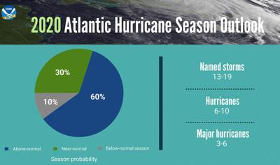 NOAA predicts above normal to possibly very active 2020 hurricane season