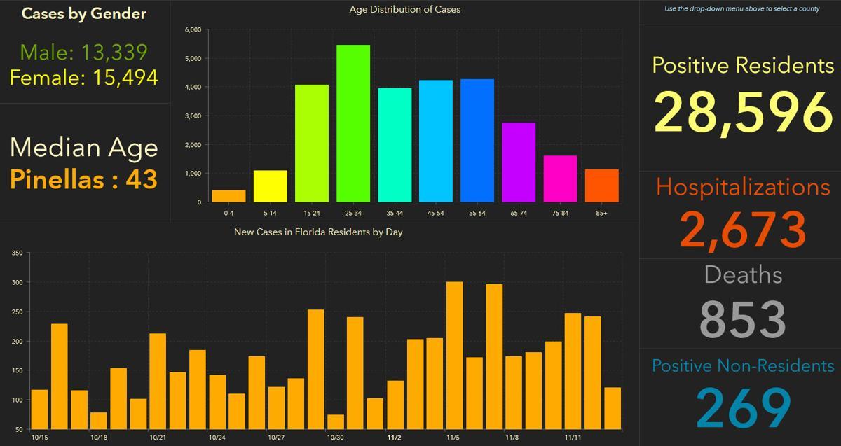 doh-chart-pinellas-11-14-am.jpg