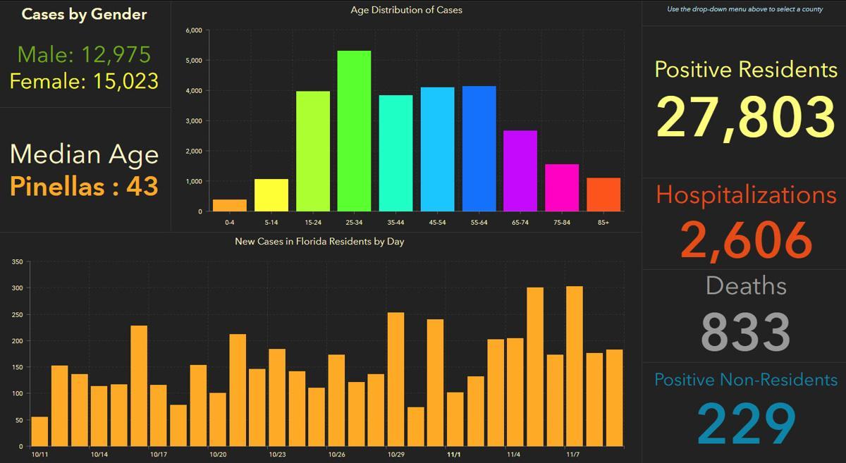 doh-chart-pinellas-11-10-am.jpg