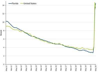 Pinellas reports 13.4% unemployment rate for May