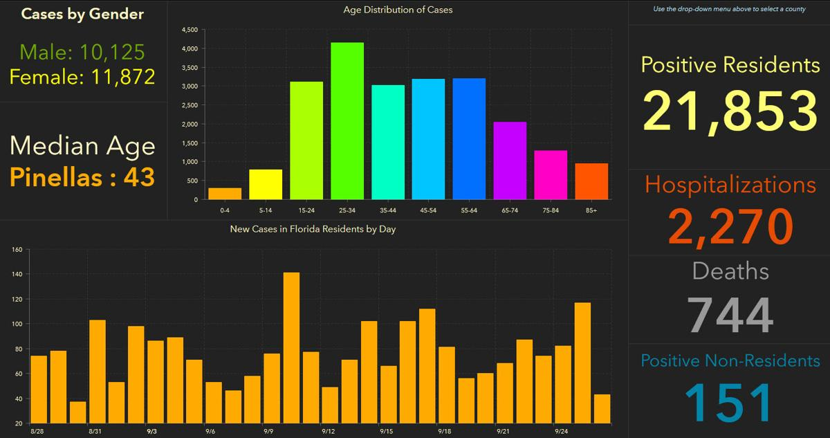 doh-chart-pinellas-9-27-am.jpg