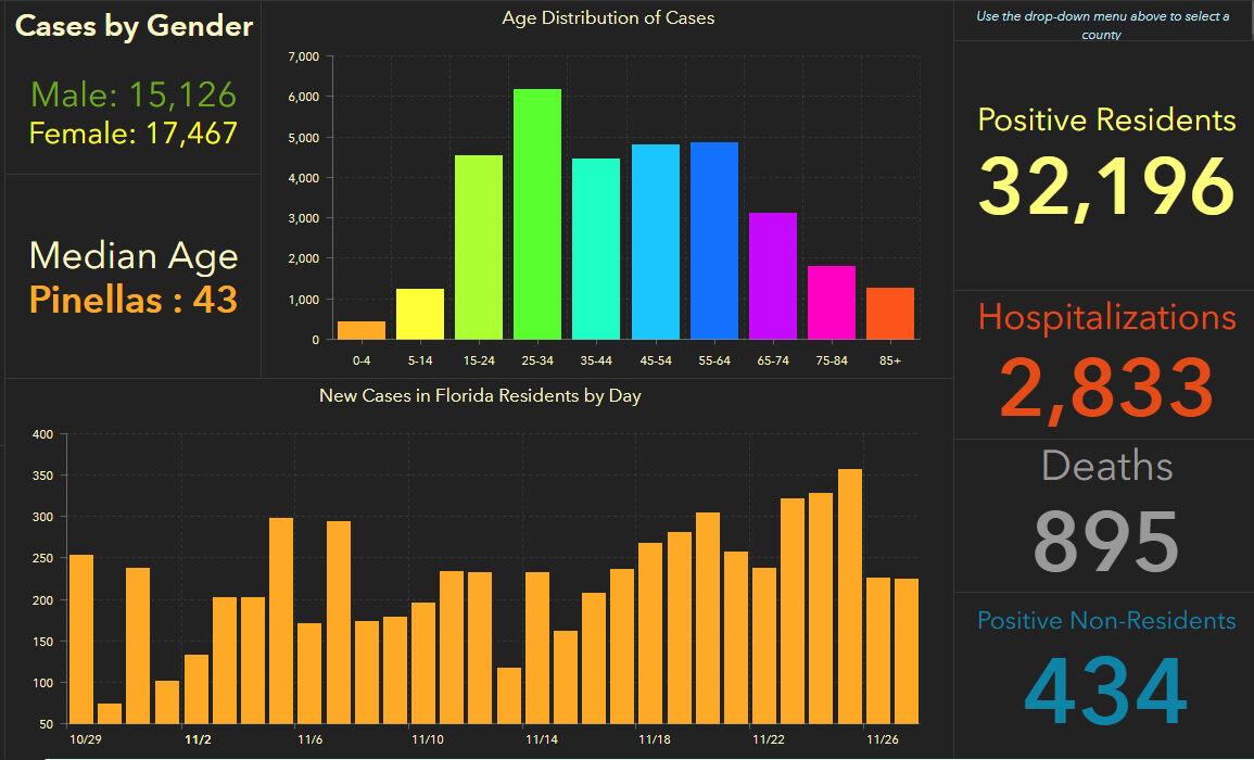 doh-chart-pinellas-11-28-am.jpg