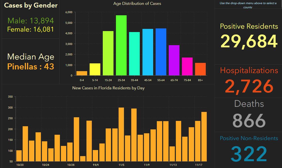 doh-chart-pinellas-11-19-am.jpg