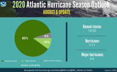 NOAA ups odds of 'extremely active' hurricane season