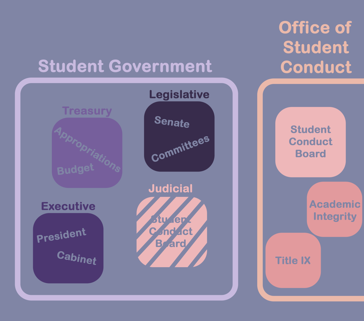 Editorial Student Government Explained