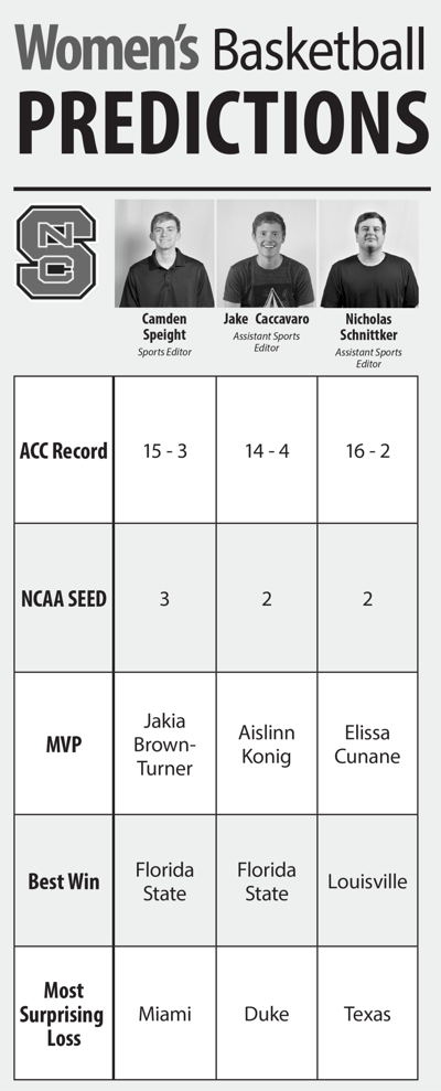 WBB Predictions Graphic