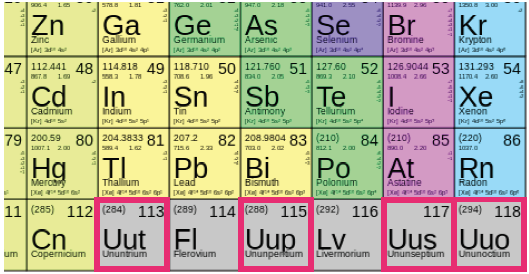 Periodically the table is updated whats new news periodic table urtaz Image collections