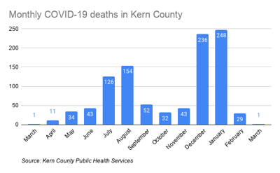 Monthly COVID-19 cases in Kern.png