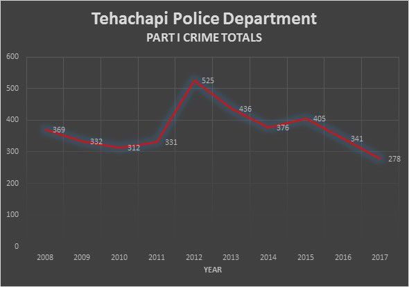 TPD crime stats