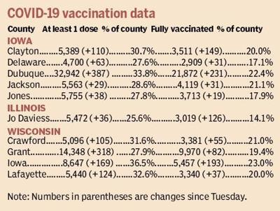covid19 vaccinations as of 3.31