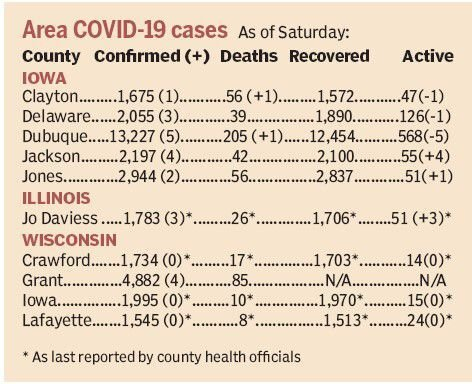 Area COVID-19 statistics by county as of Saturday