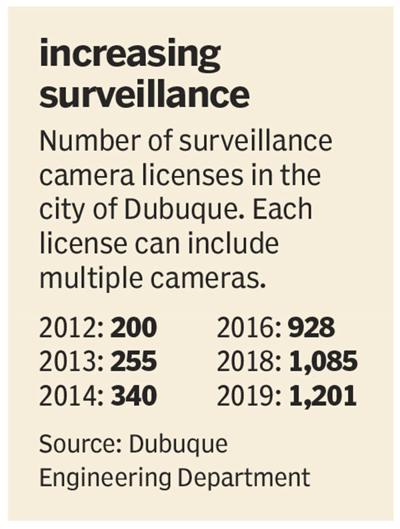 Surveillance camera licenses