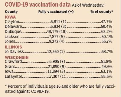 covid19 vacciantions as of 6.2