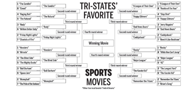 Tri-states' favorite sports movie: Memorable quotes from 16