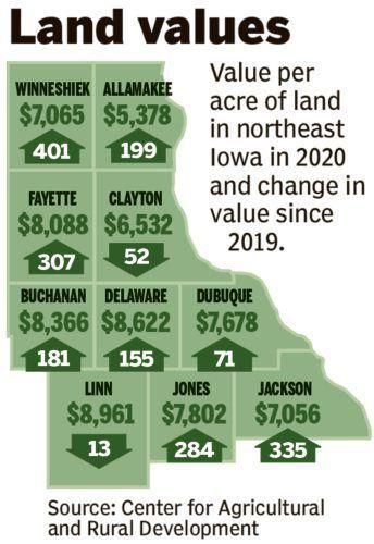Iowa farmland values