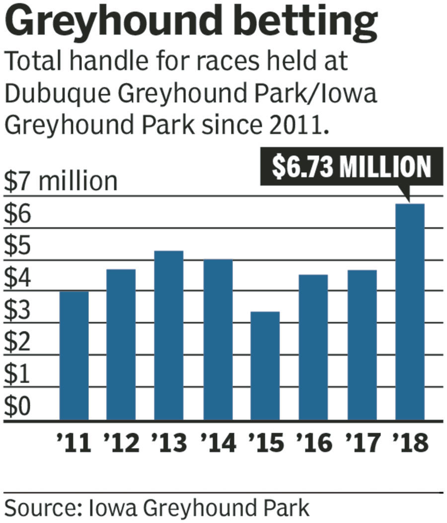 Wagers soar at Iowa Greyhound Park in 2018, but long-term problems