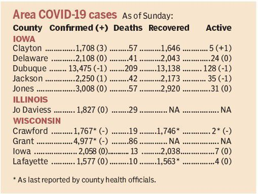 Area COVID-19 statistics by county as of Sunday