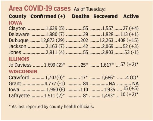 Area COVID-19 statistics by county as of  Tuesday