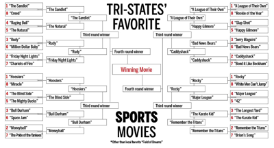 Tri-states' favorite sports movie: Tale of the Tape look at final 8 contenders