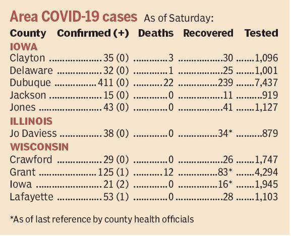 No New Covid 19 Cases In Dubuque County More Reported In Sw Wisconsin Counties Coronavirus Telegraphherald Com
