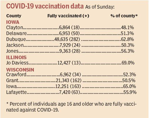 Area COVID-19 vaccination statistics by county as of Sunday