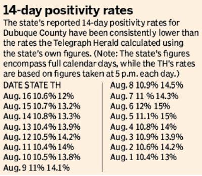 Positivity rates