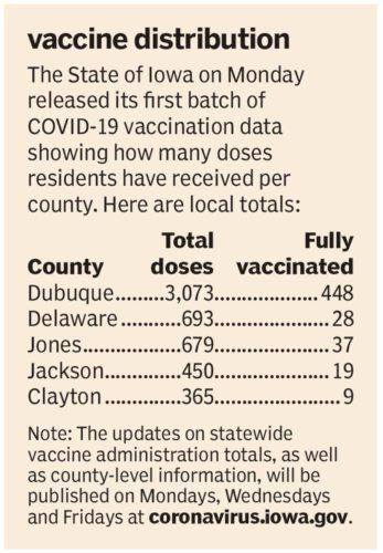 Vaccine distribution by county