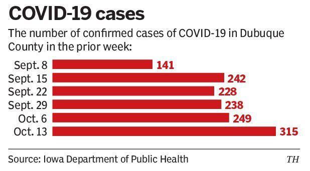 Dubuque County COVID-19 cases