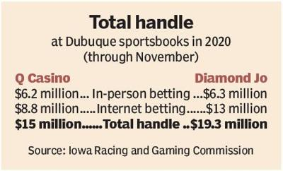 Dubuque sportsbook handle