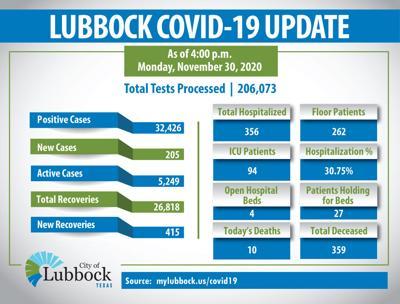 COVID-19 Update 1130