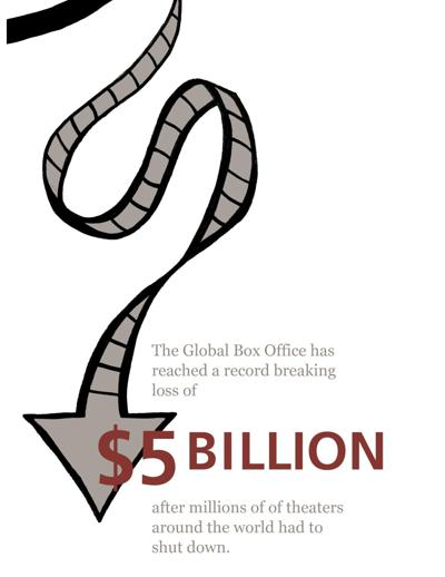 Box Office Drops