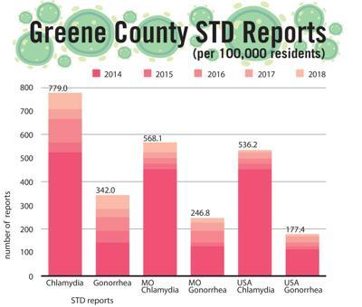 Greene County STD reports