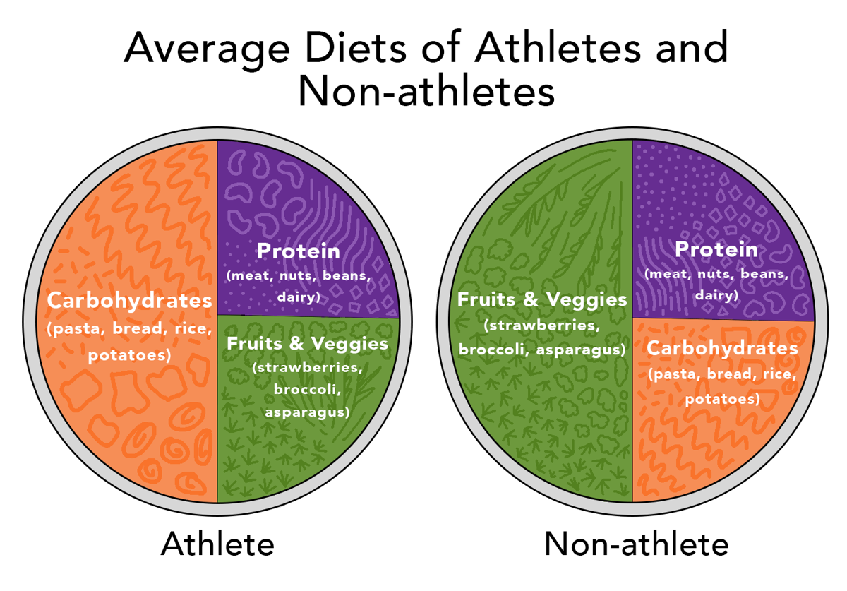 Average diets of athletes and non-athletes