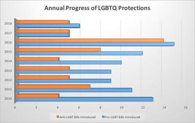 LGBT protections graphic