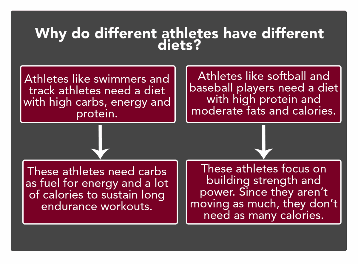 Why do athletes have different diets?