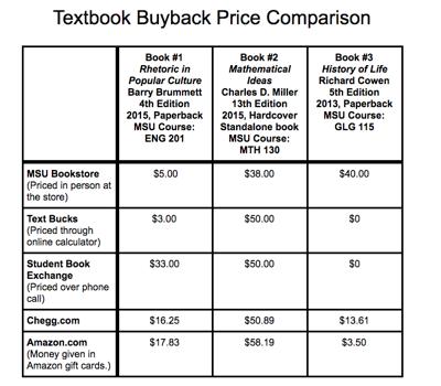 Textbook graphic