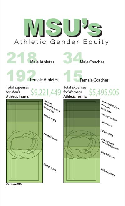MSU Athletic Gender Equity Report
