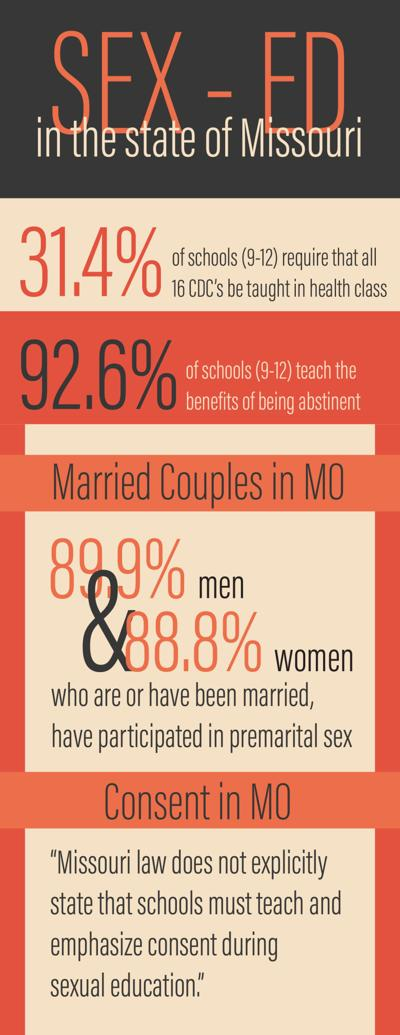 Sex-Ed in the state of Missouri