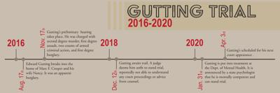 Gutting Trial Timeline