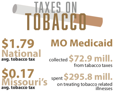Taxes on tobacco