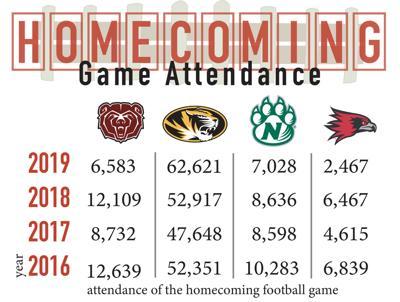 homecoming attendance