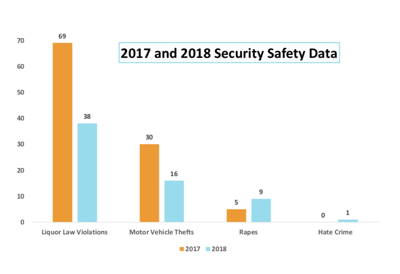 2017 and 2018 security safety data