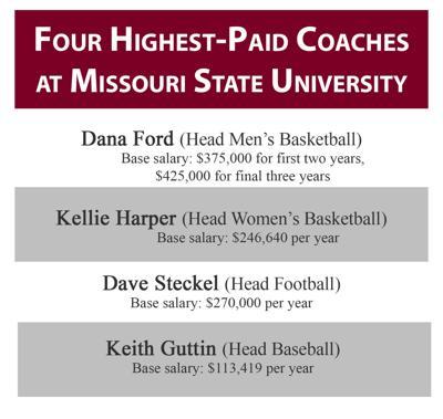Head coaching base salaries