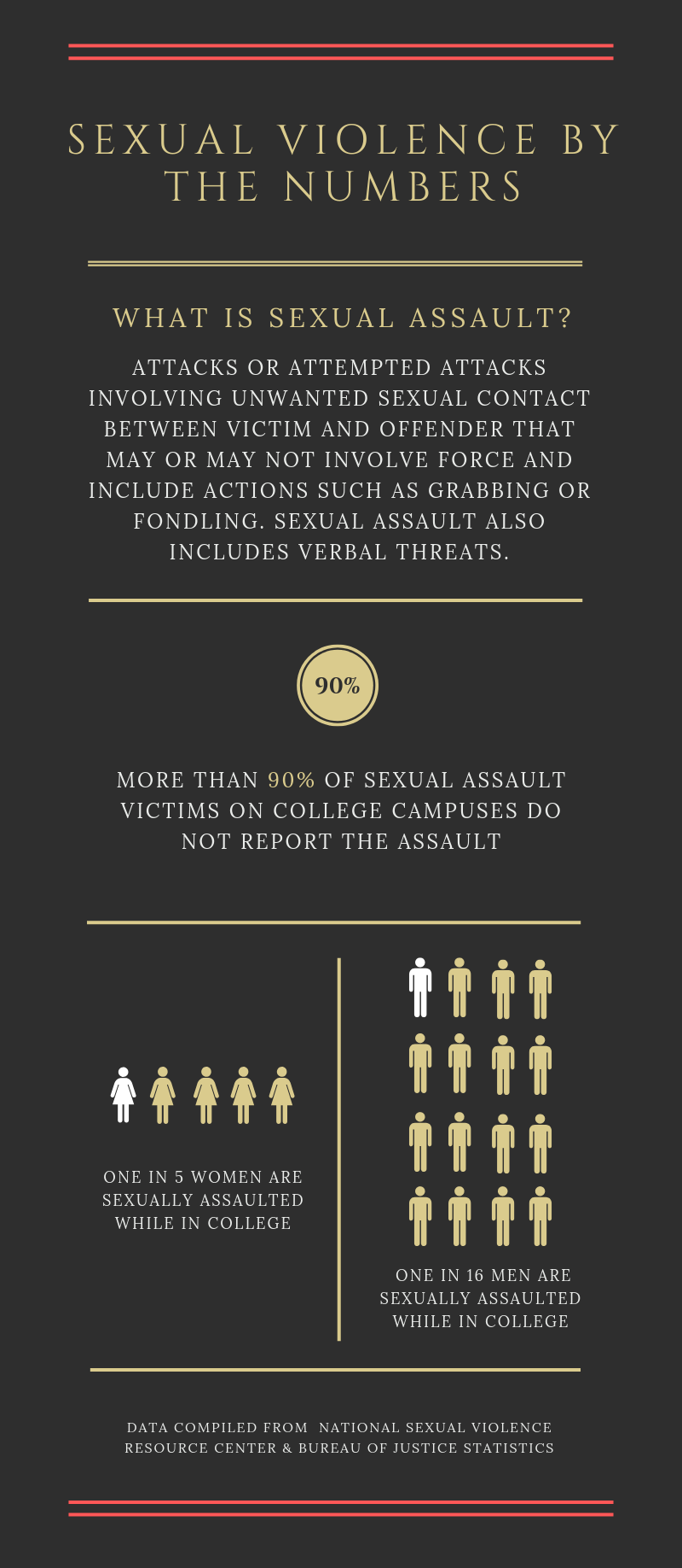 Sexual violence by the numbers