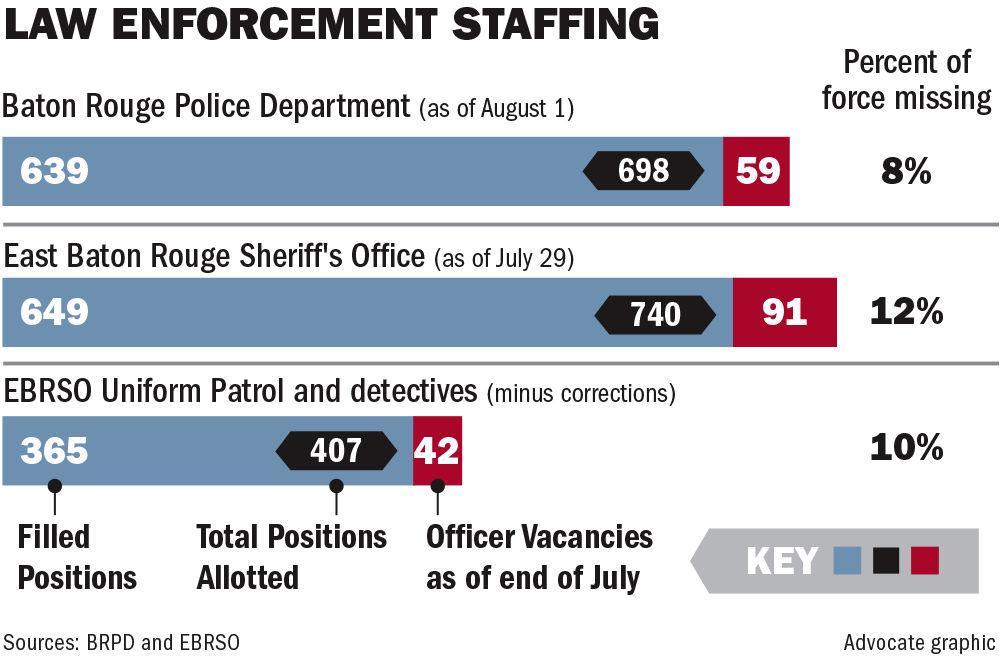 081317 BR officer vacancies.jpg